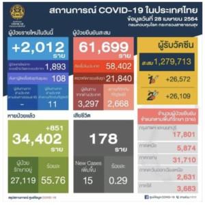 タイ コロナウイルス状況報告2021(第3波)、新規患者増が止まらない。